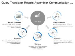 Query Translator Results Assembler Communication Management Results Assembler