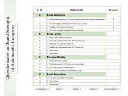 Questionnaire On Brand Strength Of Automobile Company