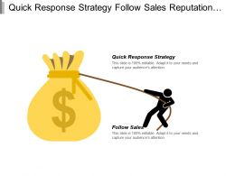 Quick Response Strategy Follow Sales Reputation Management Process