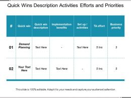 Quick Wins Description Activities Efforts And Priorities