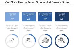 Quiz Stats Showing Perfect Score And Most Common Score