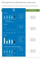 R And D Expenses And R And D Expenses To Revenue Presentation Report Infographic PPT PDF Document
