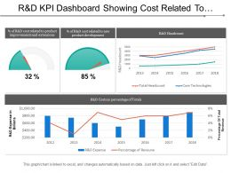 R And D Kpi Dashboard Showing Cost Related To Product Improvements And Extensions
