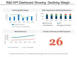 R And D Kpi Dashboard Showing Declining Margin Headcount And Number Of Patents Per Employee