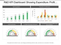 R And D Kpi Dashboard Showing Expenditure Profit Contribution And Financial In Percentage Of Revenue