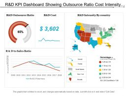 R And D Kpi Dashboard Showing Outsource Ratio Cost Intensity By Country And R And D To Sales Ratio