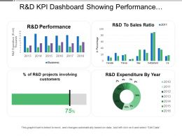 R And D Kpi Dashboard Showing Performance And Expenditure By Year