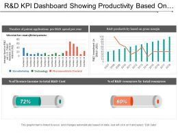 R And D Kpi Dashboard Showing Productivity Based On Gross Margin