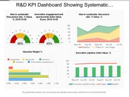 R And D Kpi Dashboard Showing Systematic Discussion Rate Innovation Engagement And Sponsorship Index