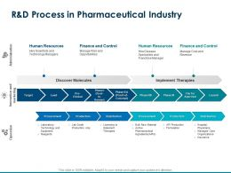 R And D Process In Pharmaceutical Industry Finance And Control Ppt Powerpoint Presentation Good