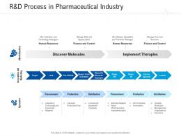 R And D Process In Pharmaceutical Industry Healthcare Management System Ppt Slides Show