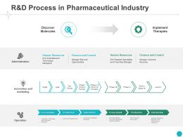 R And D Process In Pharmaceutical Industry Innovation Ppt Powerpoint Presentation Styles