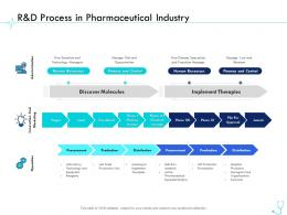 R And D Process In Pharmaceutical Industry Pharma Company Management Ppt Template
