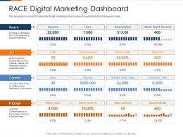 Race Digital Marketing Dashboard Fusion Marketing Experience Ppt Guidelines