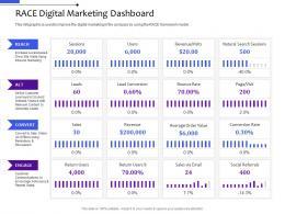 Race Digital Marketing Dashboard Multi Channel Distribution Management System Ppt Microsoft
