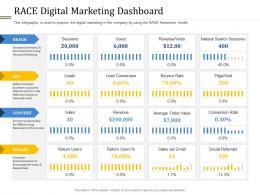 Race Digital Marketing Dashboard Ppt Powerpoint Presentation Outline Slideshow