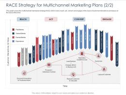 RACE Strategy For Multichannel Marketing Plans Reach Integrated B2C Marketing Approach Ppt Model