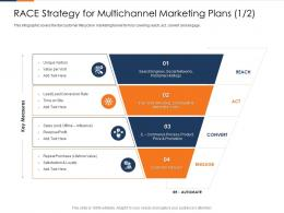 Race Strategy For Multichannel Marketing Plans Sales Fusion Marketing Experience Ppt Clipart