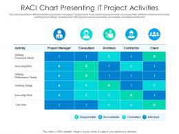 RACI Chart Presenting IT Project Activities