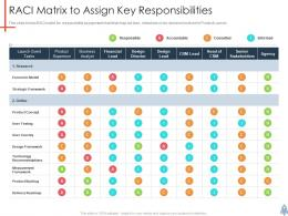 Raci Matrix To Assign Key Responsibilities Product Launch Plan Ppt Information