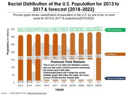 Racial Distribution Of The US Population For 2013-2022