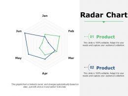 Radar Chart Generic Suffixes