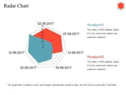 Radar Chart Ppt Diagrams