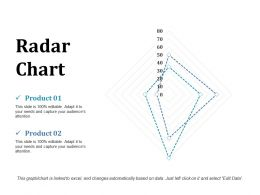 Radar Chart Ppt Outline Maker