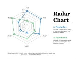 Radar Chart Ppt Slides Outline