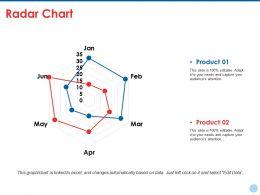 Radar Chart Ppt Styles Grid