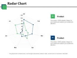 Radar Chart Ppt Summary