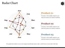 Radar Chart Ppt Summary Introduction