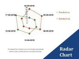 Radar Chart Presentation Pictures