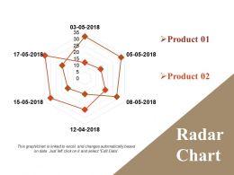 Radar Chart Sample Of Ppt Presentation