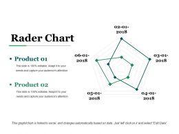 Rader Chart Ppt Presentation