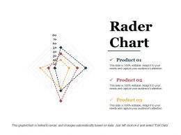 Rader Chart Sample Ppt Files