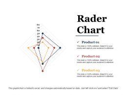 Rader Chart Sample Ppt Files