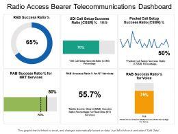 Radio Access Bearer Telecommunications Dashboard