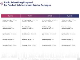 Radio Advertising Proposal For Product Sale Increment Service Packages Ppt Presentation Deck