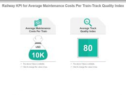 Railway Kpi For Average Maintenance Costs Per Train Track Quality Index Powerpoint Slide