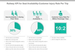 Railway Kpi For Seat Availability Customer Injury Rate Per Trip Ppt Slide
