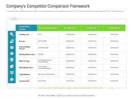 Raise Funded Debt Banking Institutions Companys Competitor Comparison Framework Ppt Tips
