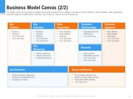 Raise Funding From Pre Seed Round Business Model Canvas Velue Ppt Gallery Vector
