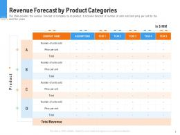 Raise Funding From Pre Seed Round Revenue Forecast By Product Categories Ppt Images
