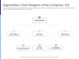 Raise Funds After Market Investment Organization Chart Diagram Of The Company Insurance Ppt Formats