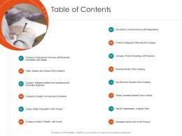Raise Seed Financing From Angel Investors Table Of Contents Ppt File Graphics Pictures