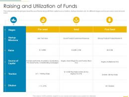 Raising And Utilization Of Funds Funding Slides