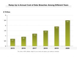 Ramp Up In Annual Cost Of Data Breaches Among Different Years