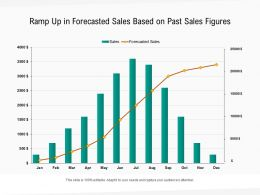 Ramp Up In Forecasted Sales Based On Past Sales Figures