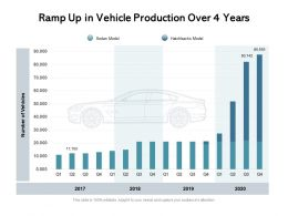 Ramp Up In Vehicle Production Over 4 Years